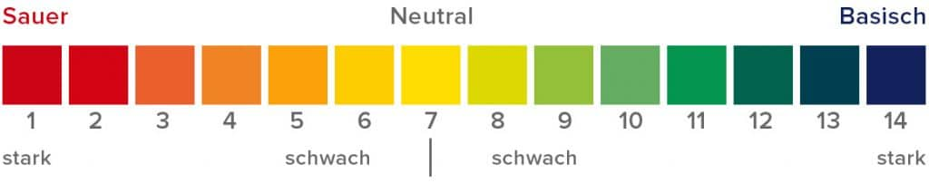 Cannabis pH Wert